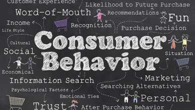 importance of consumer behavior in marketing