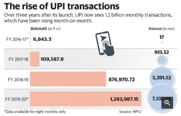 rise of upi in india