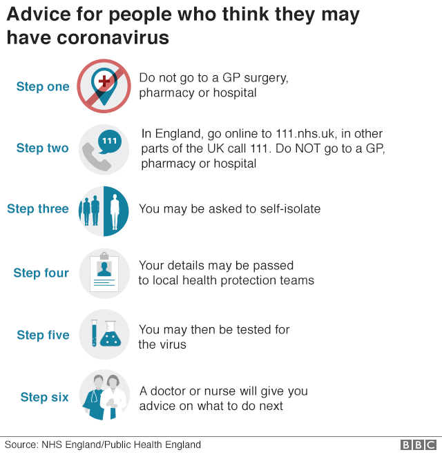 Advice for people who think they may have coronavirus