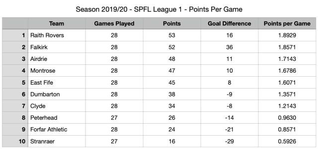 SPFL League One