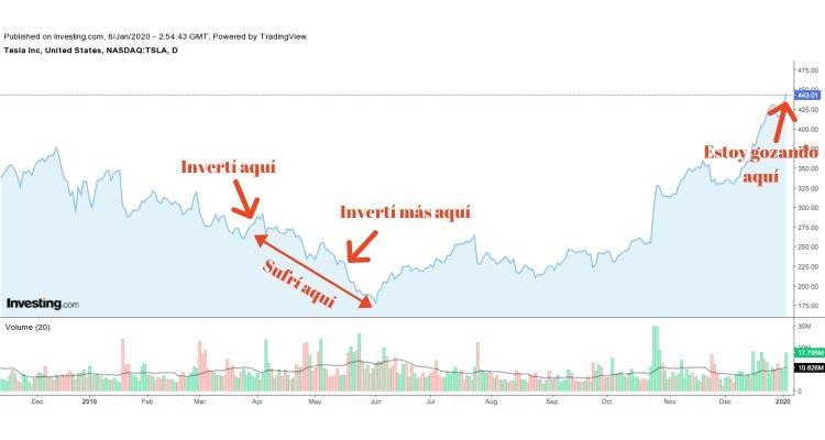 TSLA stock chart - Inversión Simple