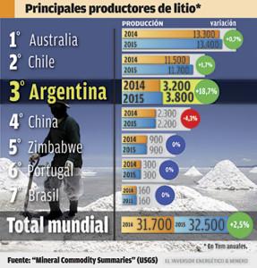 Argentina se encuentra tercera en los principales productores de Litio.