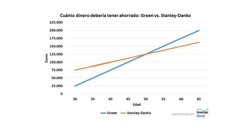 Comparación de las fórmulas de Green y Stanley-Danko para calcular cuánto se debería tener ahorrado a una determinada edad.
