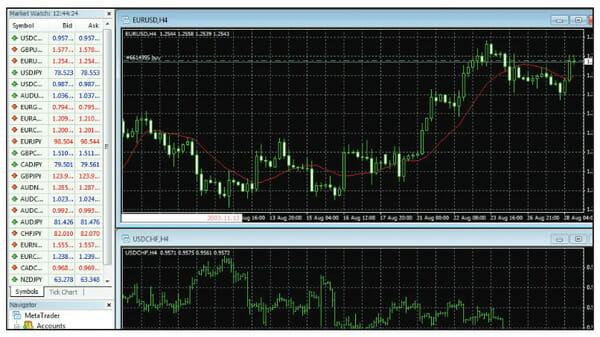 Plataforma MetaTrader 4 del broker FXTM