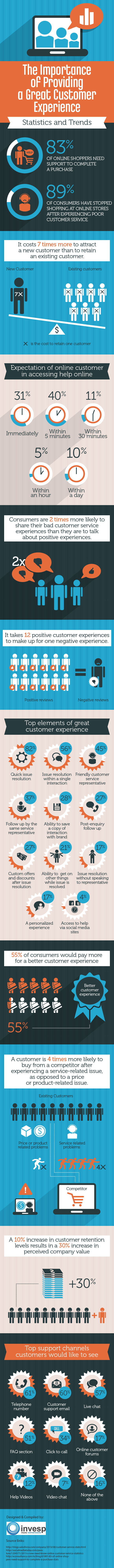 The Importance of Providing a Great Customer Experience – Statistics and Trends