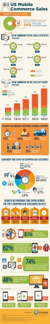 US Mobile Commerce Sales- Statistics and Trends