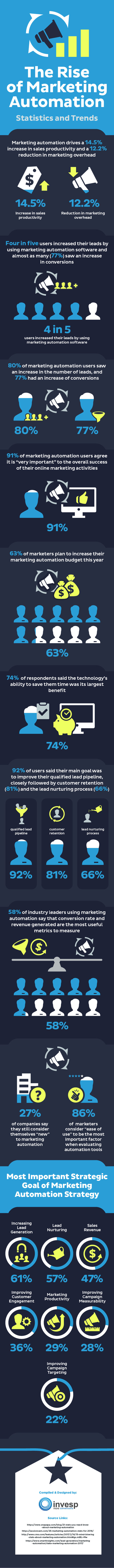 The rise of marketing automation – Statistics and Trends