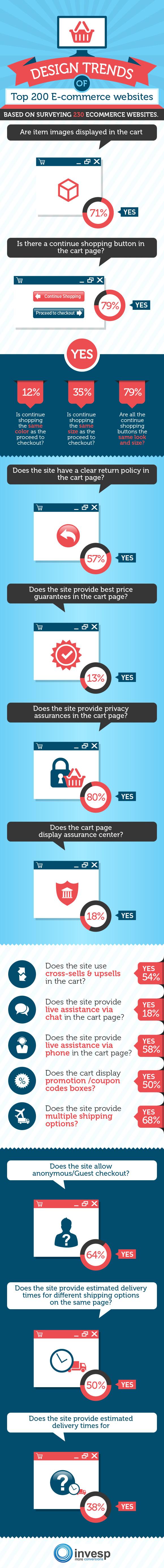 Design Trends of Top 200 E-commerce Websites [Infographic]