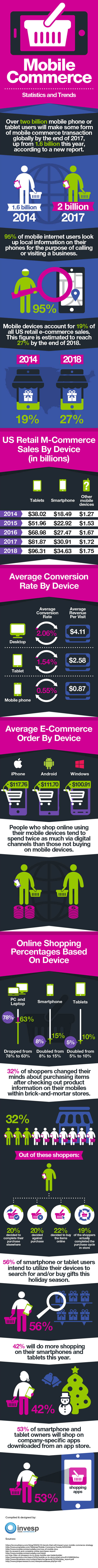 Mobile commerce Statistics and Trends