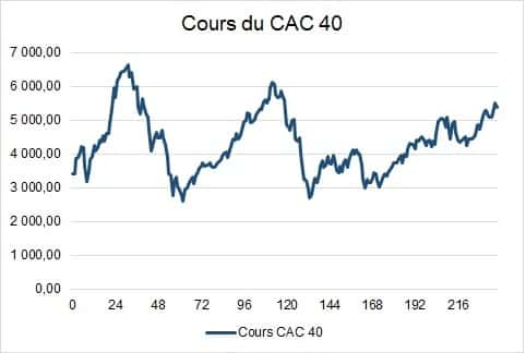 cours cac 40 20 ans