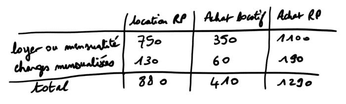 tableau comparatif locatif rp
