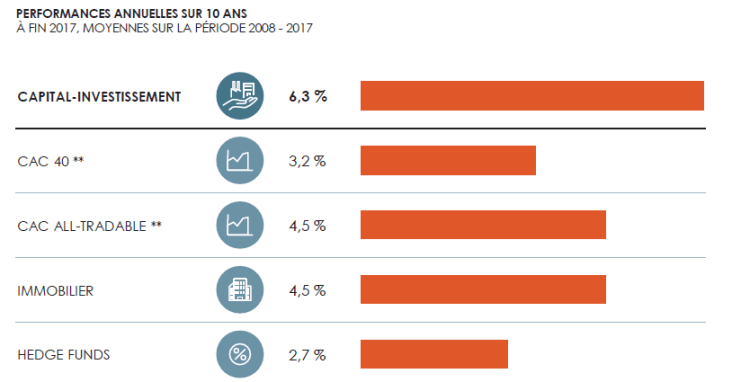 capital investissement resultats