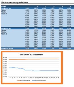 Mon Simulateur De Calcul De Rendement Locatif Sous Excel Xls