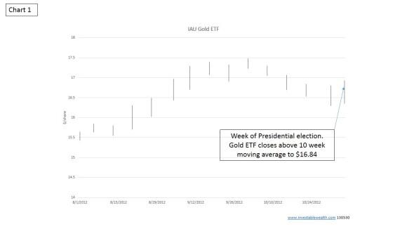 IAU Protective Put EXAMPLE Chart1
