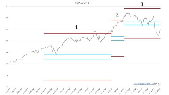 S&P500 Muddy Market 160626