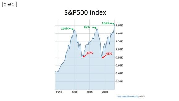 S&P500 historic trends