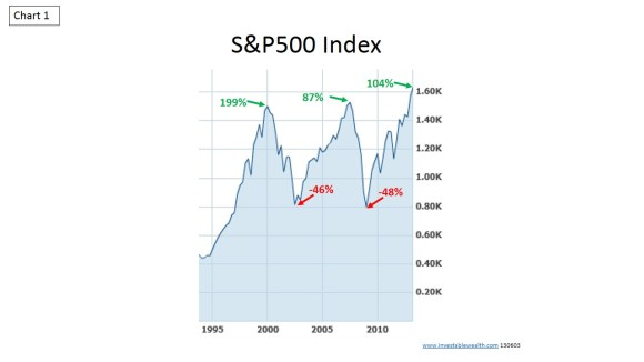 S&P500 historic trends