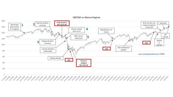S&P500 vs Obama regime 1