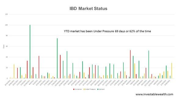 IBD status count 150423