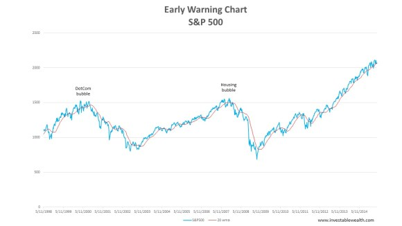 S&P500 early warning chart 150407