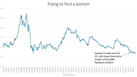 Ag finding bottom 150625
