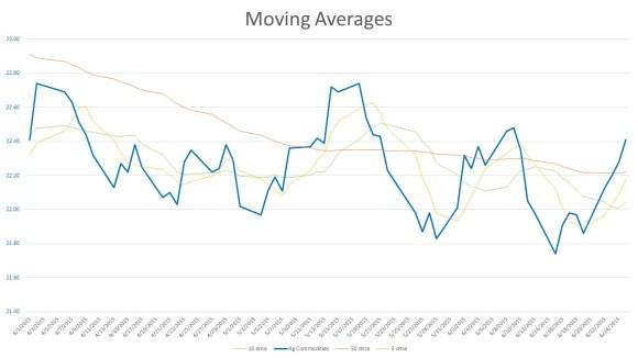 Ag moving averages 150625