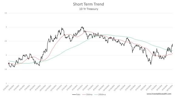Short Term Yields 150609