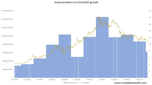 Gold correlation to China GDP growth 150720