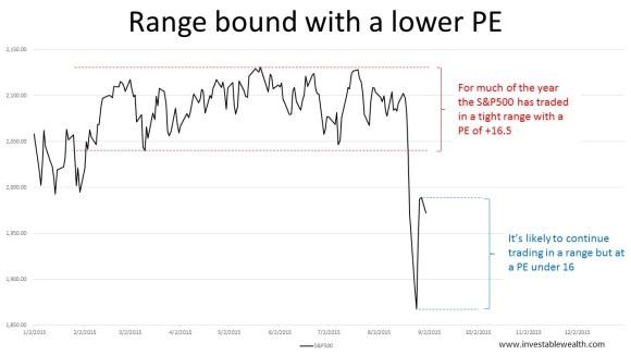Range bound lower valuation 150831