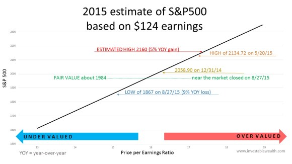 S&P500 2015 estimate 150827