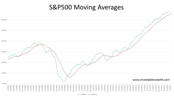 S&P500 moving averages 150813