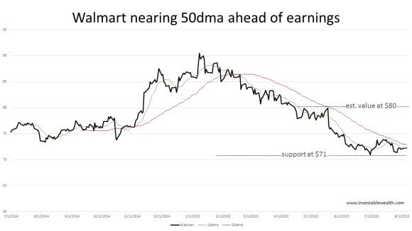 walmart nearing 50dma ahead of earnings 150804