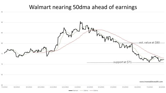 walmart nearing 50dma ahead of earnings 150804