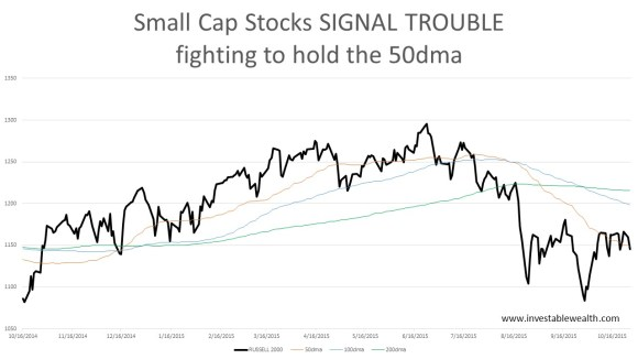 Small Cap trouble 151027