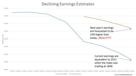 Declining earnings estimates 151107