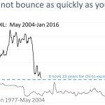 It took oil 23 years to exceed its nominal peak