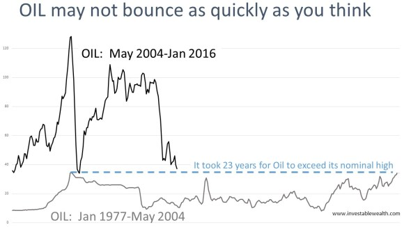 It took 23 years for oil to exceed its nominal high 160128