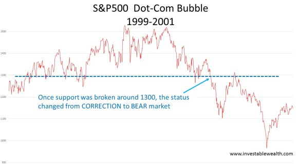 S&P500 2000 bear market 160110