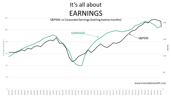Its all about earnings