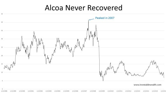 alcoa never recovered 160120
