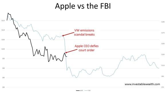 Apple vs FBI 160220