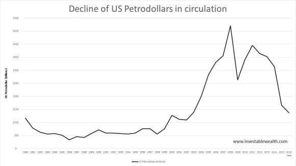 Decline of US Petrodollars in circulation 160415