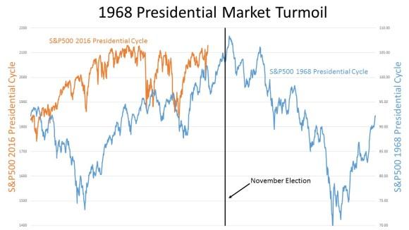 1968 Presidential Market Turmoil 160709