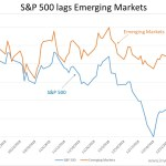 S&P 500 up and yet lagging Emerging Markets