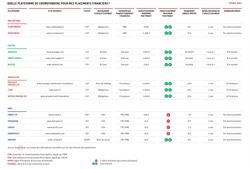 Comparateur de plateformes de crowdfunding pour investisseurs