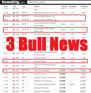 Investing.com - Economic Calendar