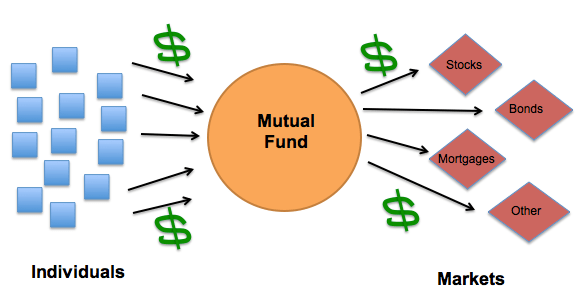 Mutual Funds Span Stylecolor 0000ffintroductionspan