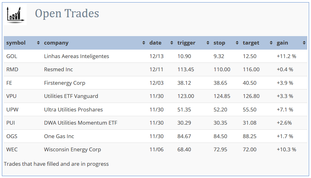 Open Trades example