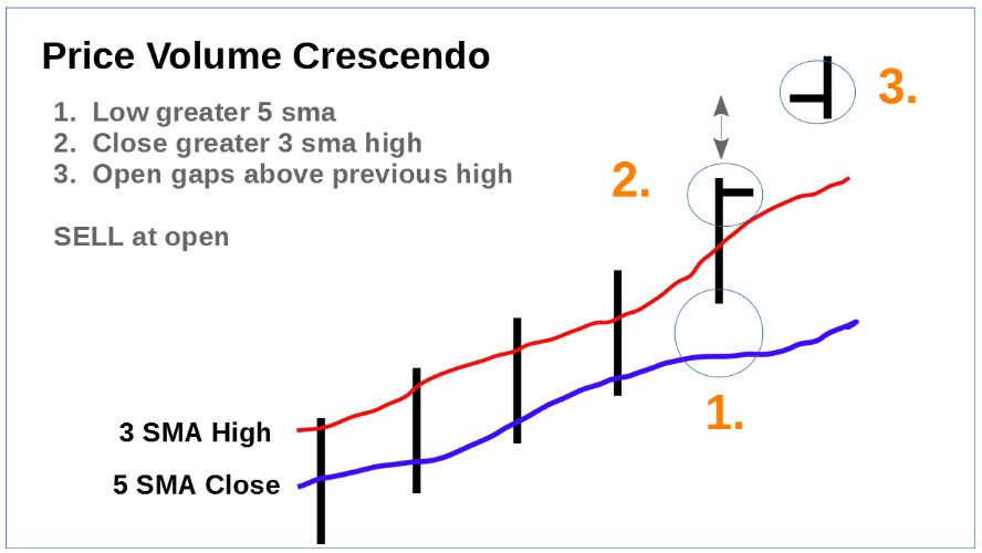 Price Volume Crescendo Pattern