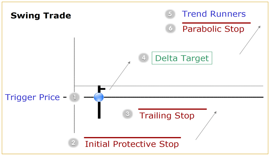 swing trade components